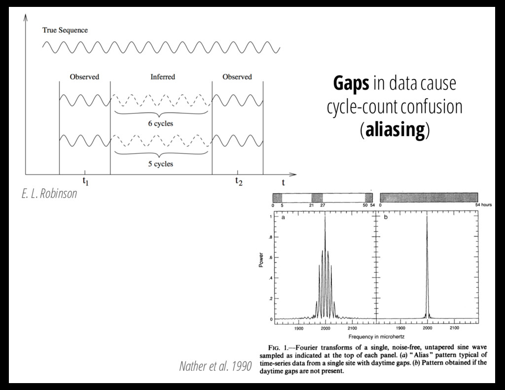 E. L. Robinson Nather et al. 1990 Gaps in data ...