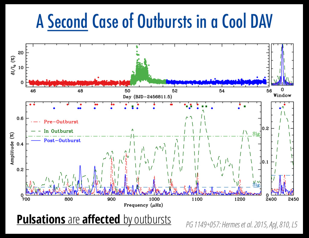 A Second Case of Outbursts in a Cool DAV Pulsat...