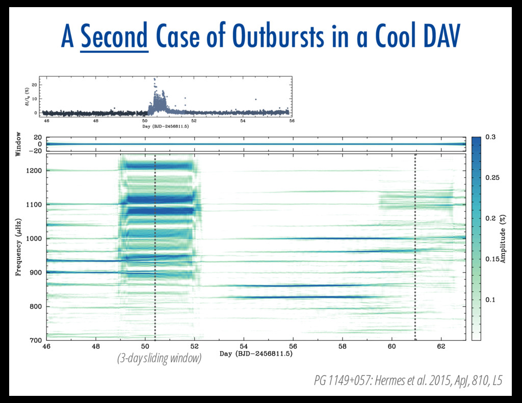 A Second Case of Outbursts in a Cool DAV (3-day...