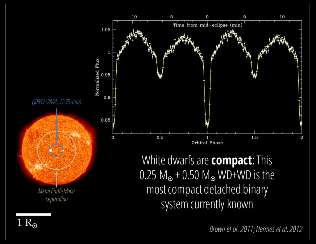 White dwarfs are compact: This 0.25 M¤ + 0.50 M...