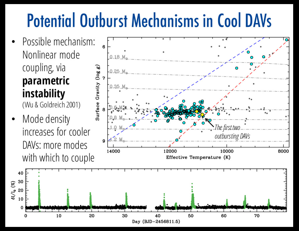 Potential Outburst Mechanisms in Cool DAVs • Po...