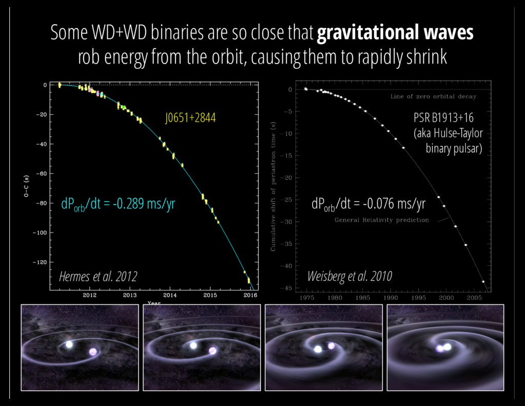 Some WD+WD binaries are so close that gravitati...
