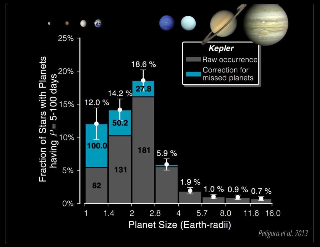 Petigura et al. 2013