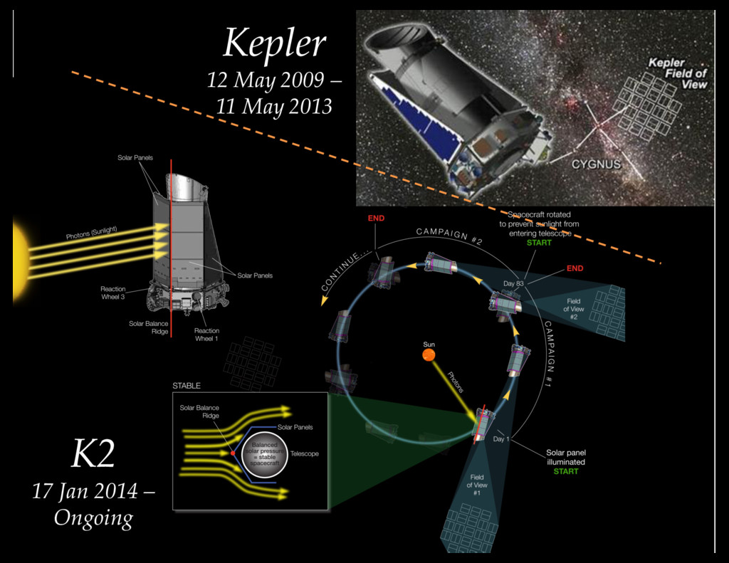 Kepler 12 May 2009 – 11 May 2013 K2 17 Jan 2014...
