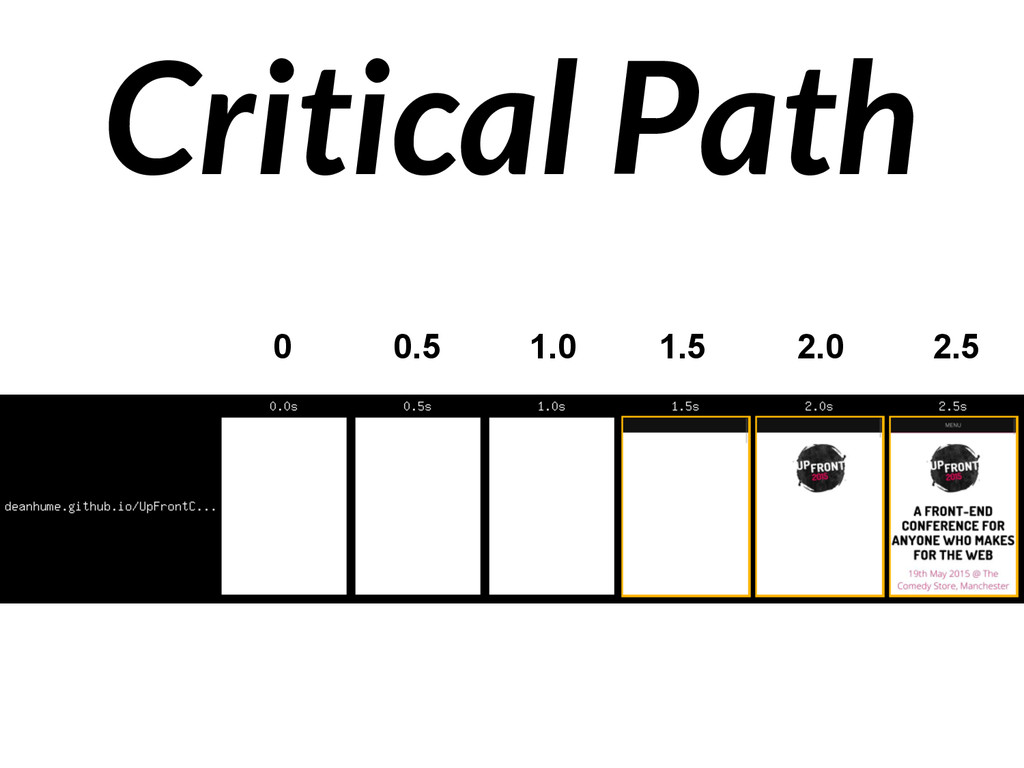 Critical Path 0 0.5 1.0 1.5 2.0 2.5