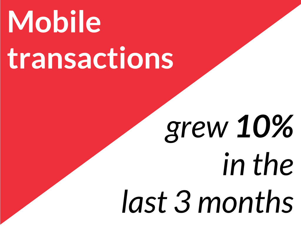 Mobile transactions grew 10% in the last 3 mont...