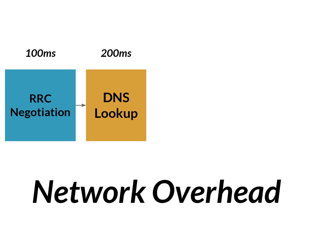 DNS Lookup RRC Negotiation Network Overhead 100...
