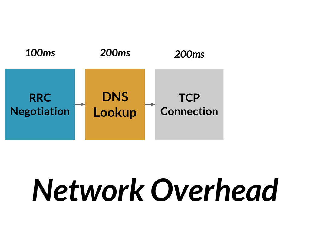 DNS Lookup TCP Connection RRC Negotiation Netwo...