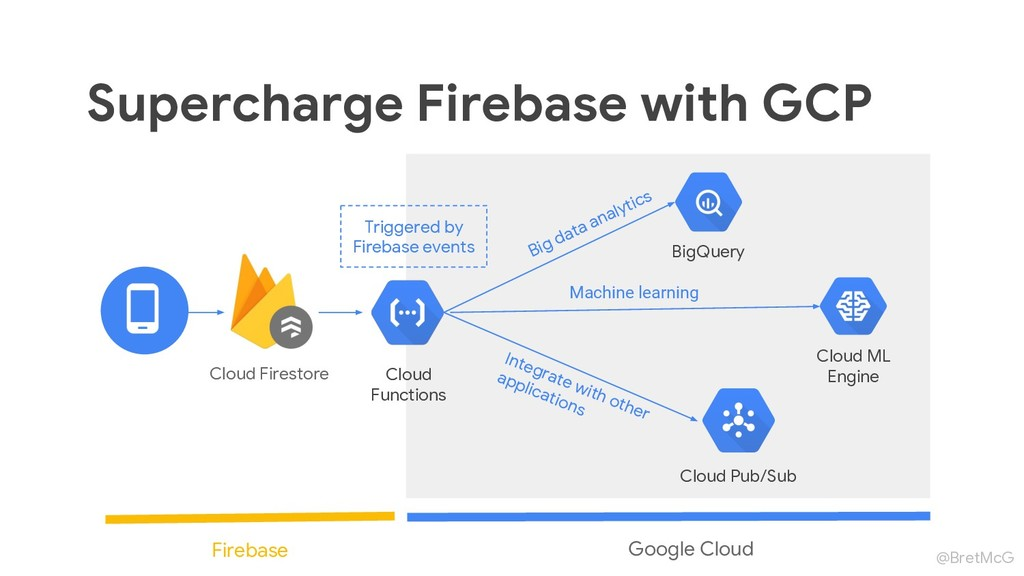 @BretMcG Supercharge Firebase with GCP Cloud Fi...