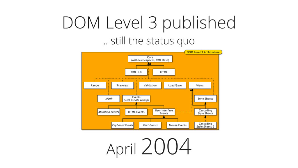 April 2004 DOM Level 3 published .. still the s...