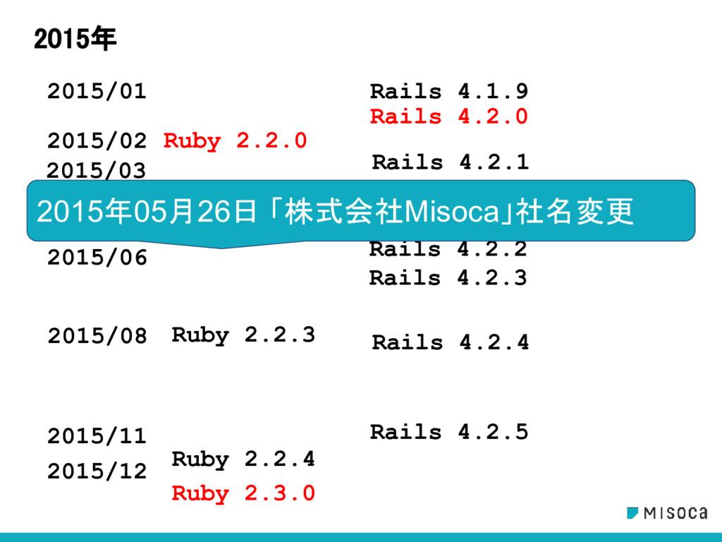 2015/03 2015年 Rails 4.2.4 2015/01 2015/02 2015/...