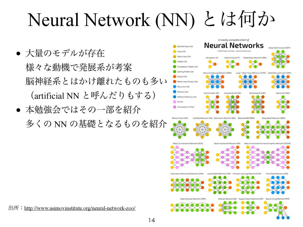 Neural Network (NN) ͱԿ͔  • େྔͷϞσϧ͕ଘࡏ ༷ʑͳಈػͰ...