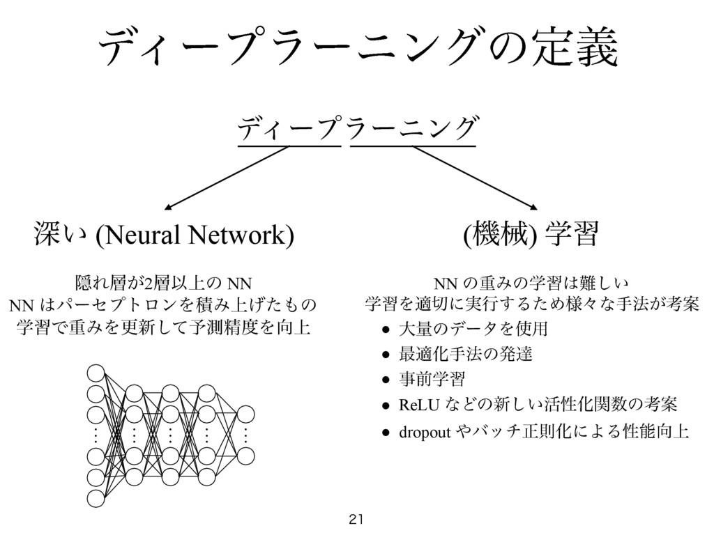 σΟʔϓϥʔχϯάͷఆٛ  σΟʔϓϥʔχϯά ਂ͍ (Neural Network) (...