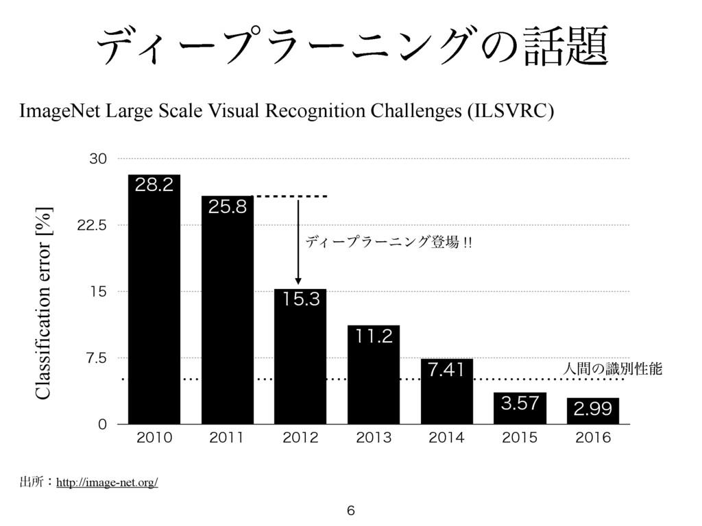 σΟʔϓϥʔχϯάͷ  ImageNet Large Scale Visual Reco...