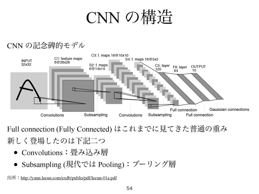 CNN ͷߏ  CNN ͷه೦ൾతϞσϧ ग़ॴɿhttp://yann.lecun.co...