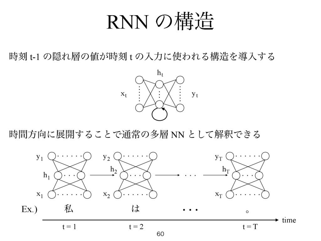 RNN ͷߏ  ࠁ t-1 ͷӅΕͷ͕ࠁ t ͷೖྗʹΘΕΔߏΛಋೖ͢Δ ɾ...