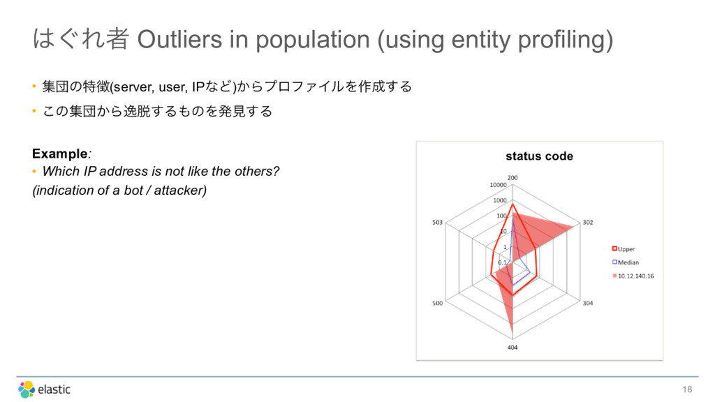 ͙Εऀ Outliers in population (using entity profi...