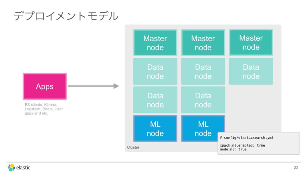 σϓϩΠϝϯτϞσϧ 22 Cluster Data node Apps Master nod...