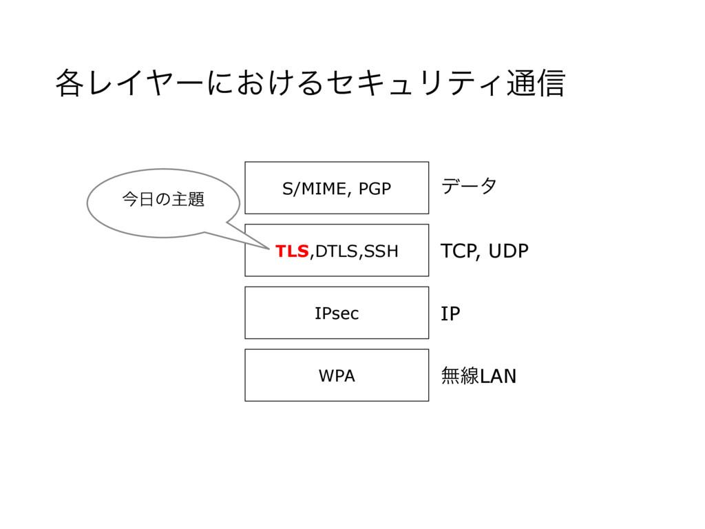֤ϨΠϠʔʹ͓͚ΔηΩϡϦςΟ௨৴ WPA IPsec TLS,DTLS,SSH S/MIME...