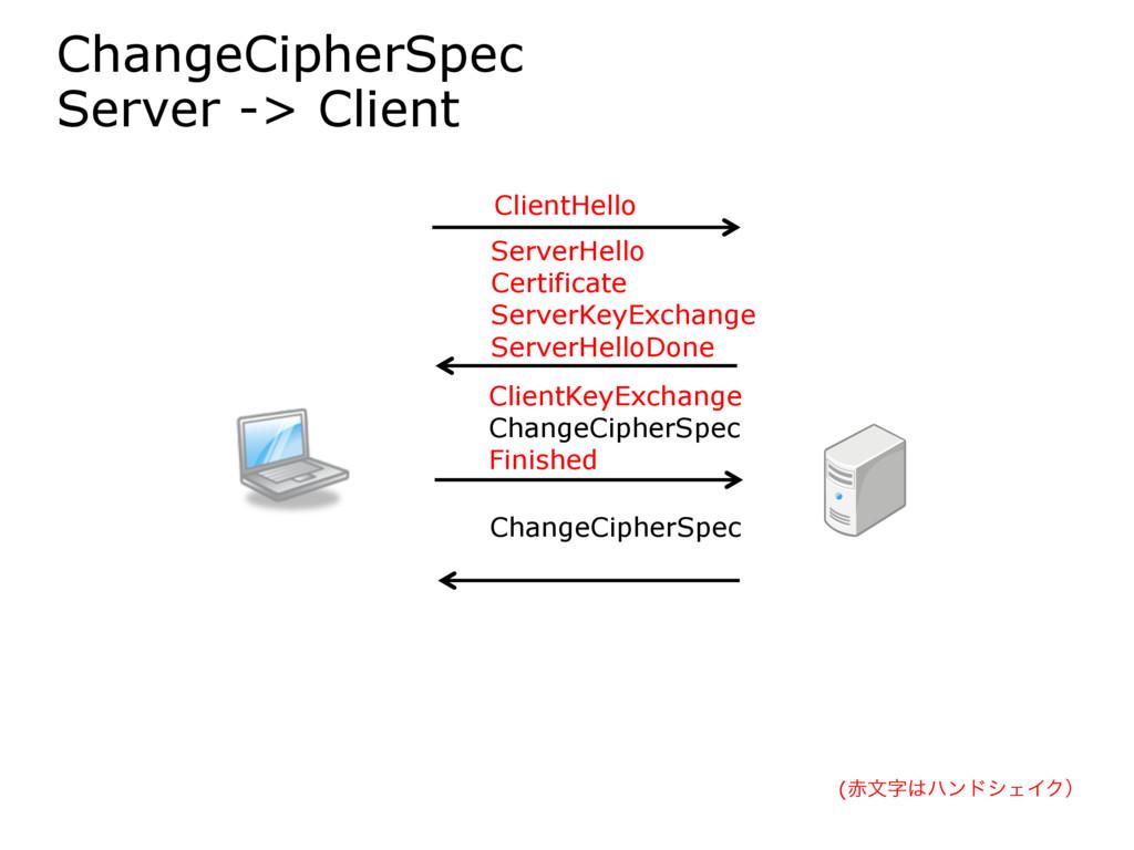 ChangeCipherSpec Server -> Client ClientHello S...