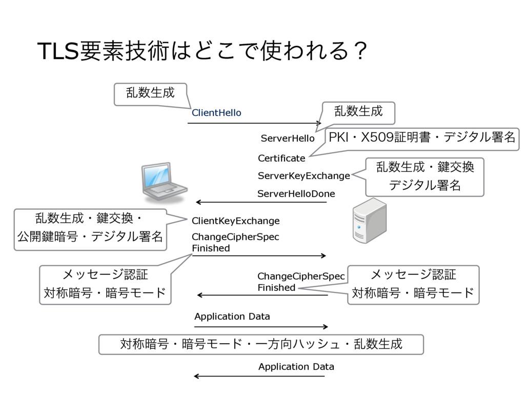 TLSཁૉٕज़Ͳ͜ͰΘΕΔʁ ClientHello ServerHelloDone Ch...