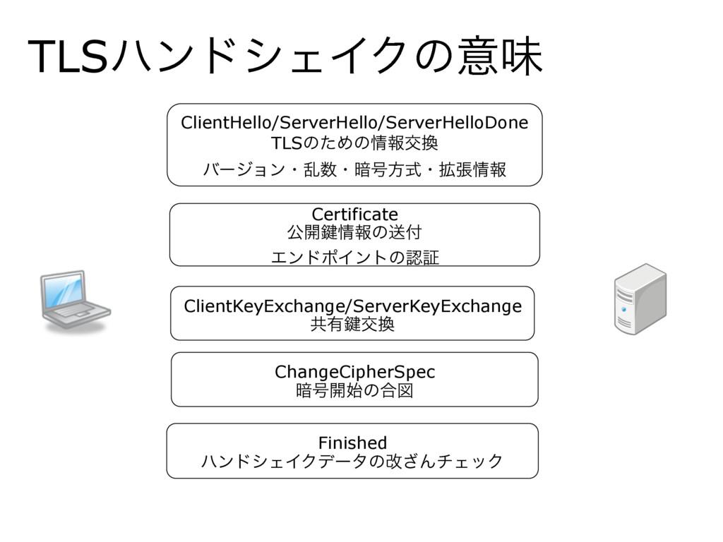 TLSϋϯυγΣΠΫͷҙຯ ClientHello/ServerHello/ServerHel...