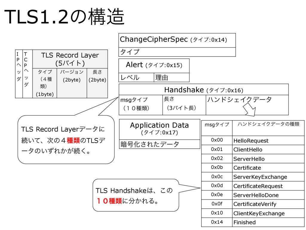 TLS1.2ͷߏ I P ϔ ο μ T C P ϔ ο μ TLS Record Laye...