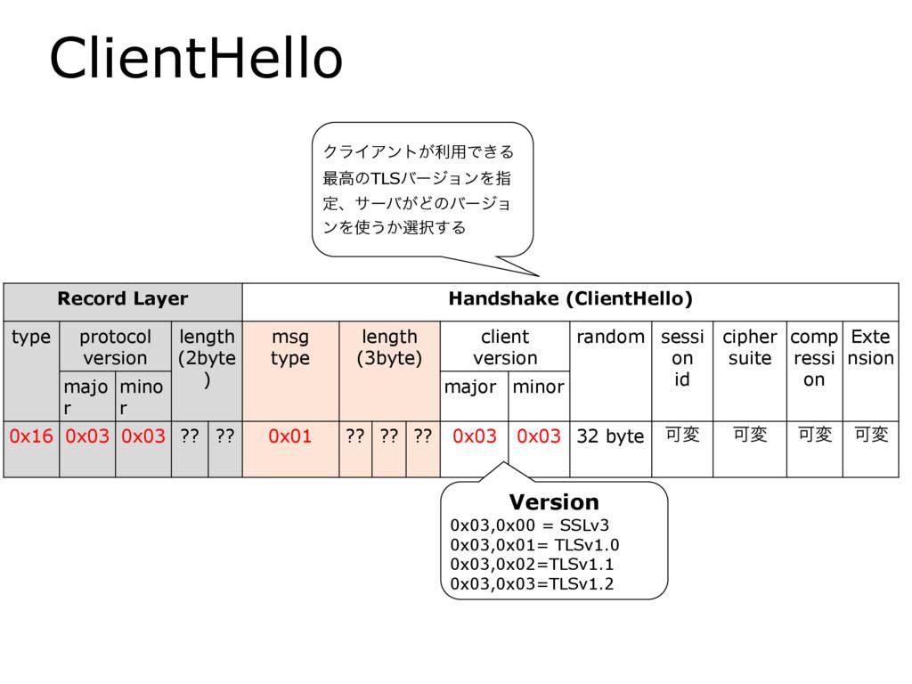 ClientHello Record Layer Handshake (ClientHello...