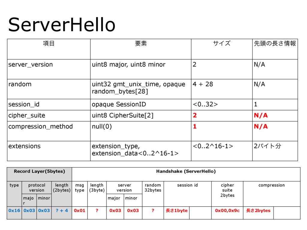 ServerHello ߲໨ ཁૉ αΠζ ઌ಄ͷ௕͞৘ใ server_version ui...