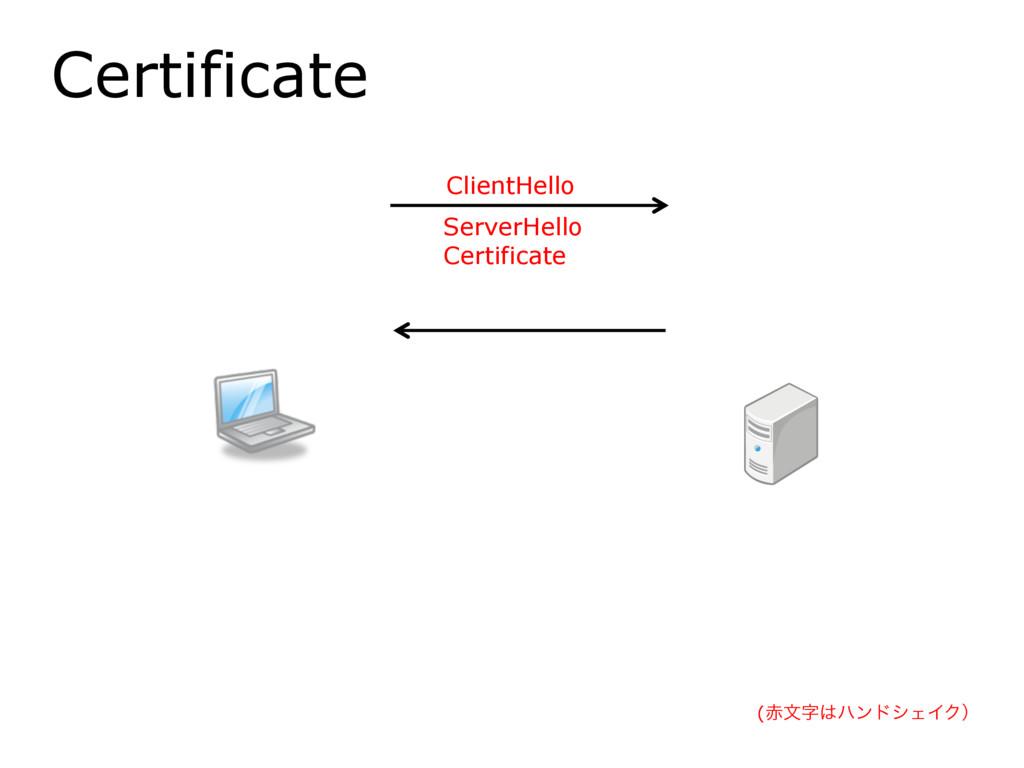 Certificate ClientHello ServerHello Certificate...
