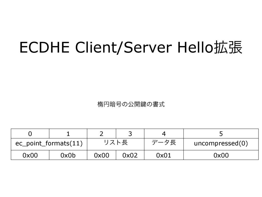 ECDHE Client/Server Hello֦ு ପԁ҉߸ͷެ։伴ͷॻࣜ 0 1 2 3...