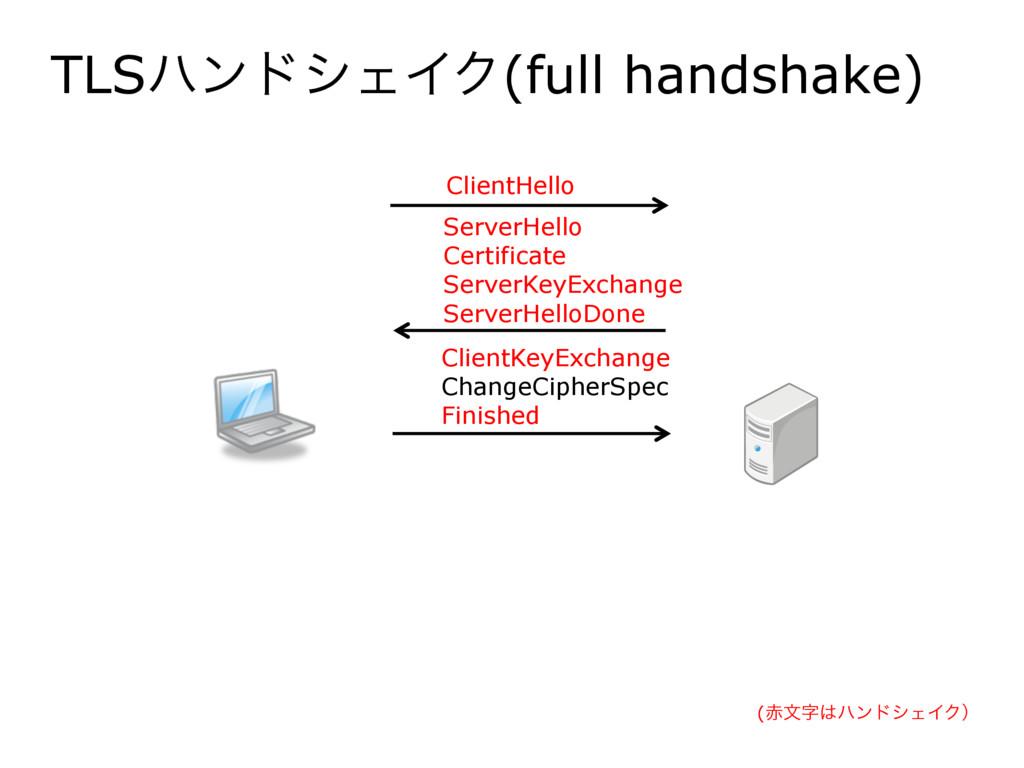 TLSϋϯυγΣΠΫ(full handshake) ClientHello ServerHe...