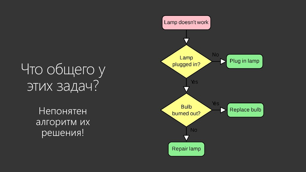 Что общего у этих задач? Непонятен алгоритм их ...