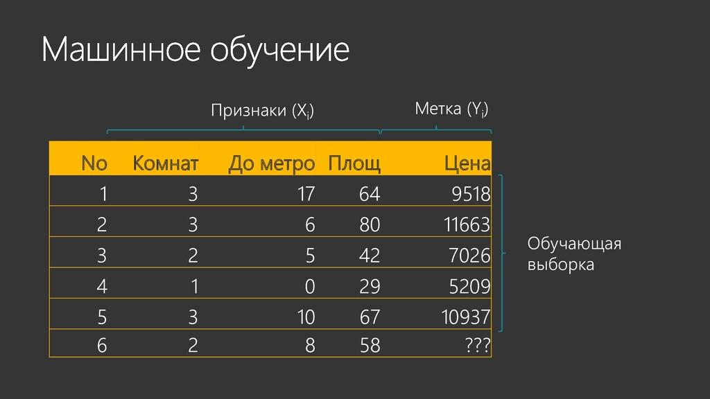 No Комнат До метро Площ Цена 1 3 17 64 9518 2 3...