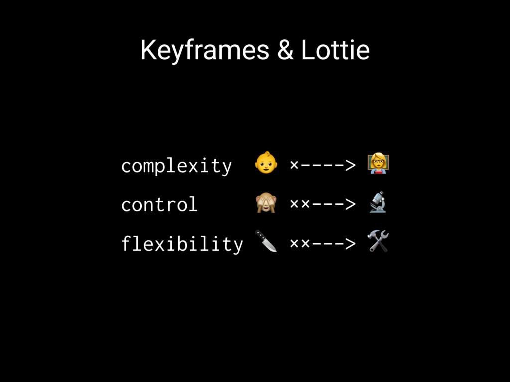 """Keyframes & Lottie complexity ! ×----> """" contro..."""