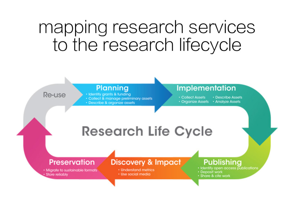 mapping research services to the research lifec...