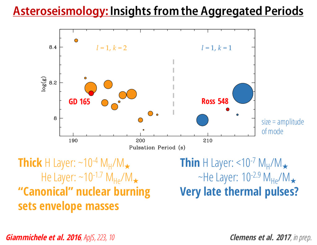 Asteroseismology: Insights from the Aggregated ...