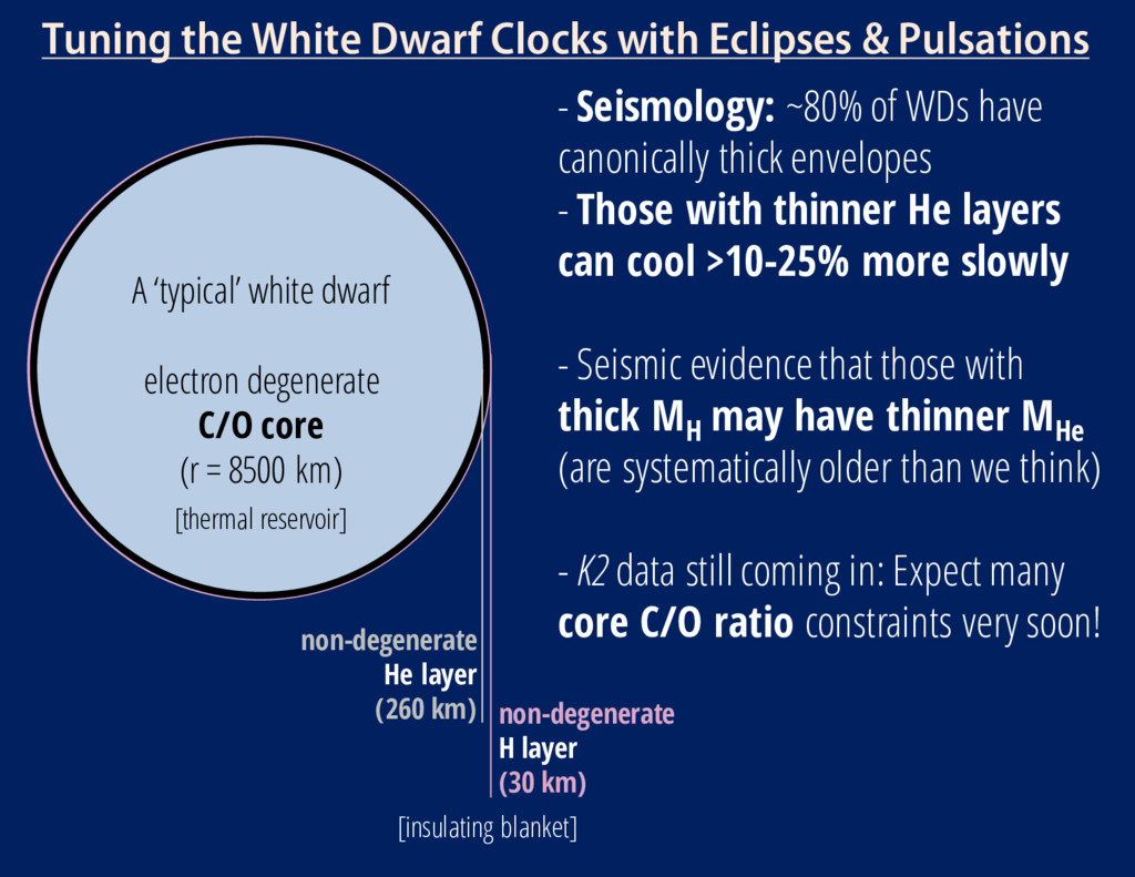 Tuning the White Dwarf Clocks with Eclipses & P...