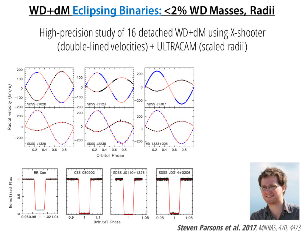 WD+dM Eclipsing Binaries: <2% WD Masses, Radii ...