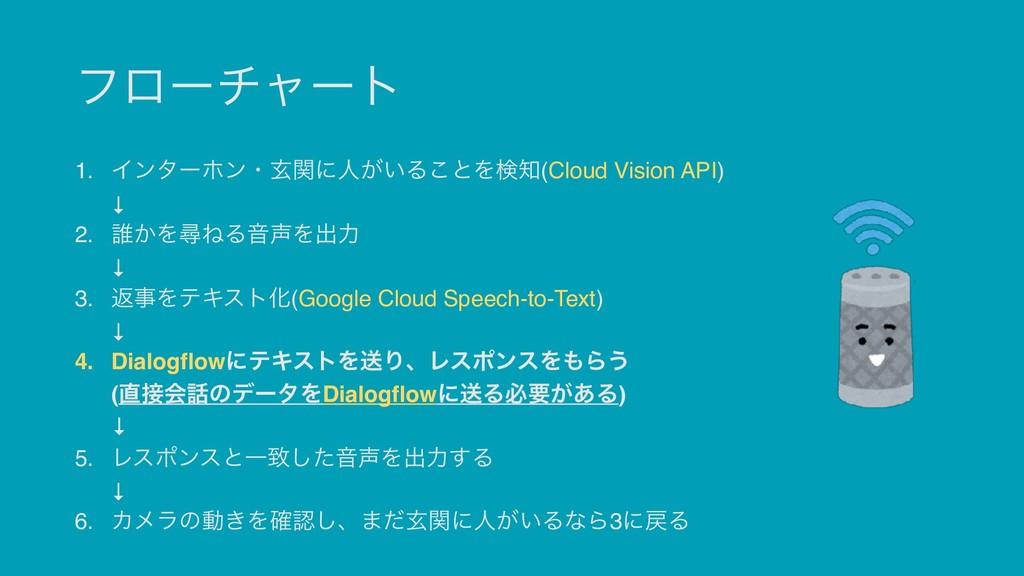 ϑϩʔνϟʔτ 1. Πϯλʔϗϯɾݰؔʹਓ͕͍Δ͜ͱΛݕ(Cloud Vision API...