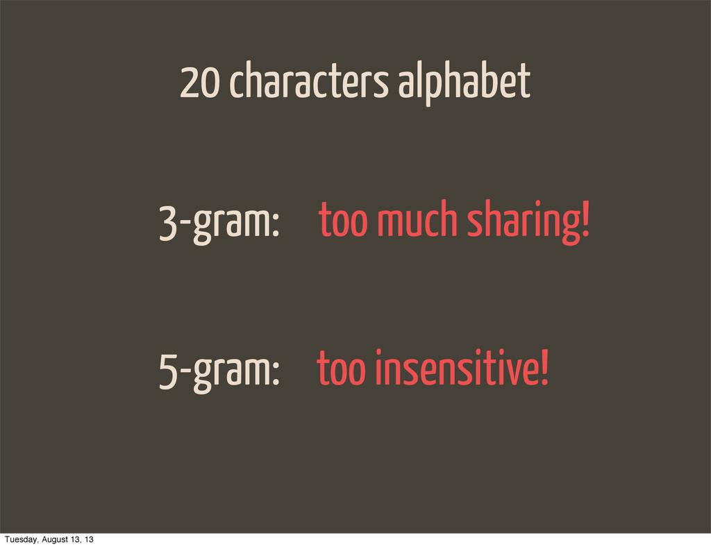 20 characters alphabet 3-gram: 5-gram: too much...