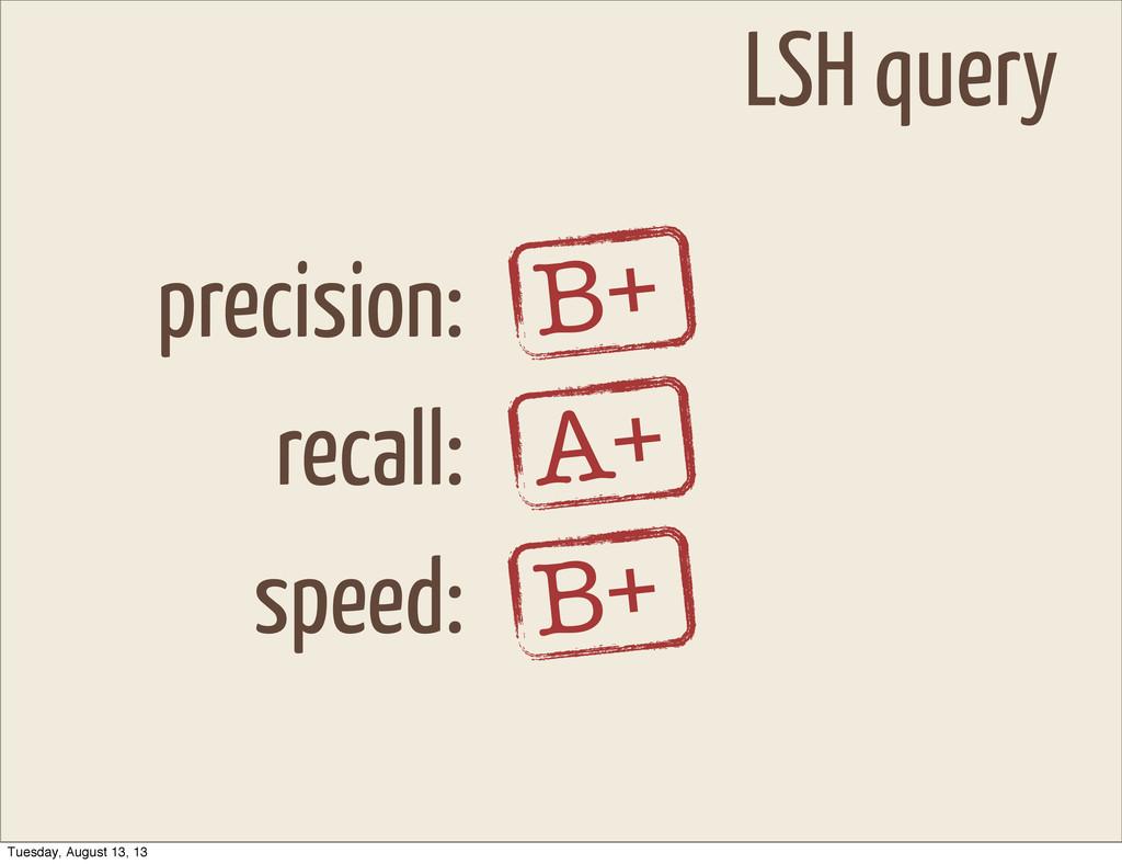 LSH query precision: recall: speed: B+ A+ B+ Tu...