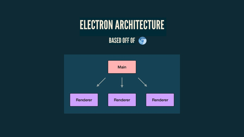ELECTRON ARCHITECTURE BASED OFF OF Main Rendere...