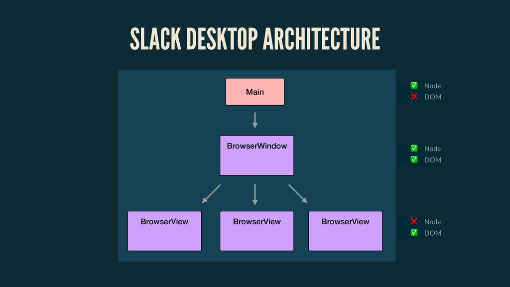 SLACK DESKTOP ARCHITECTURE Main BrowserView Bro...
