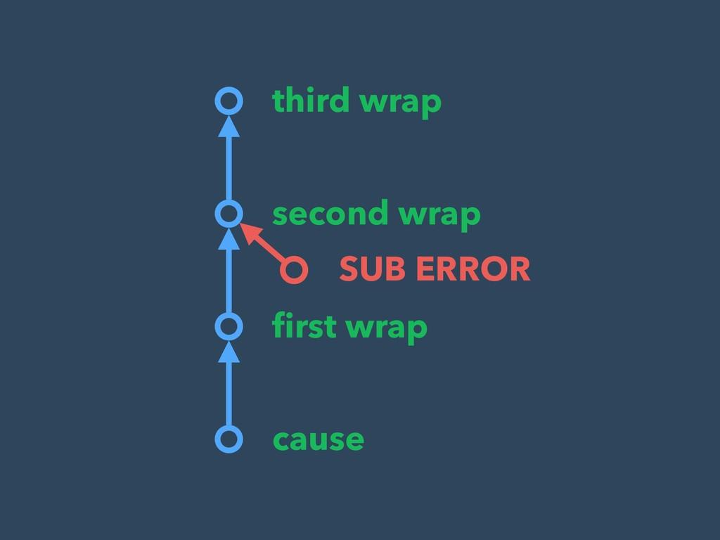 cause first wrap second wrap third wrap SUB ERROR