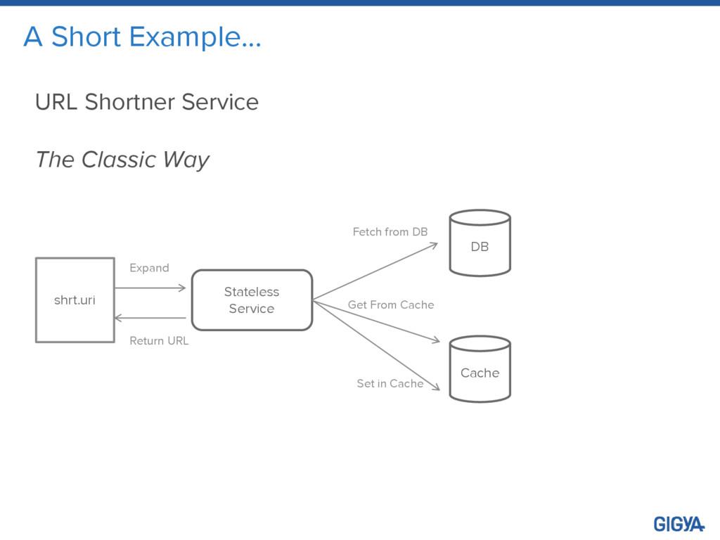 A Short Example… URL Shortner Service The Class...
