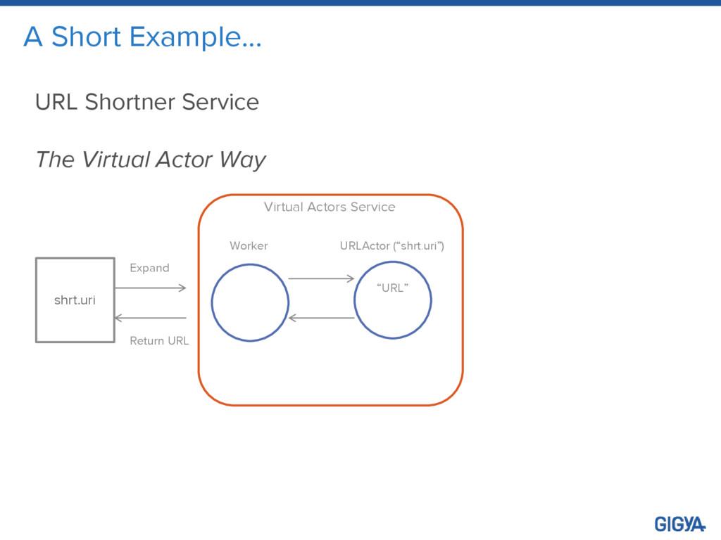 A Short Example… URL Shortner Service The Virtu...