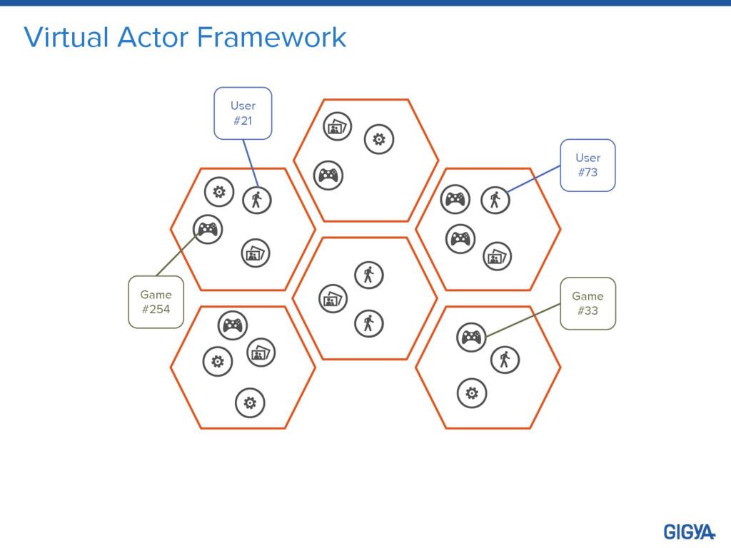 Virtual Actor Framework User #21 Game #254 User...