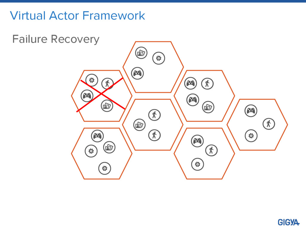 Virtual Actor Framework Failure Recovery
