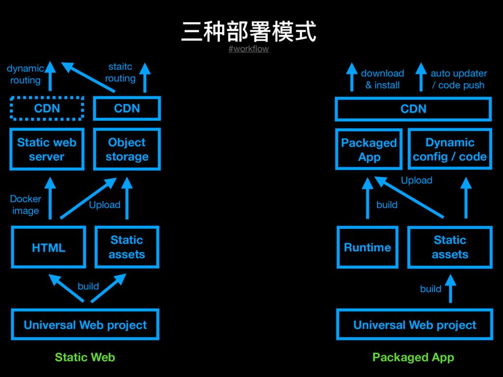 三种部署模式 dynamic   routing Static web server CDN ...